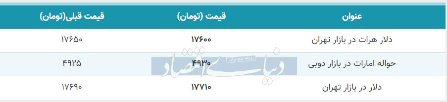 قیمت دلار در بازار امروز تهران 13 خرداد 99