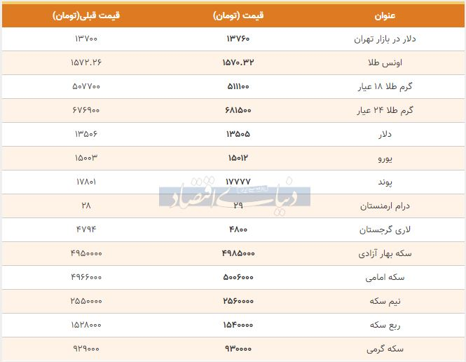 قیمت طلا، سکه و دلار امروز 19 بهمن 98