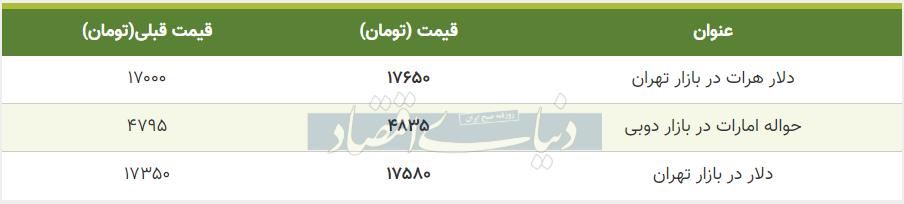 قیمت دلار در بازار امروز تهران هشتم خرداد 99