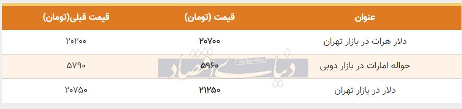 قیمت دلار در بازار امروز تهران 14 تیر 99