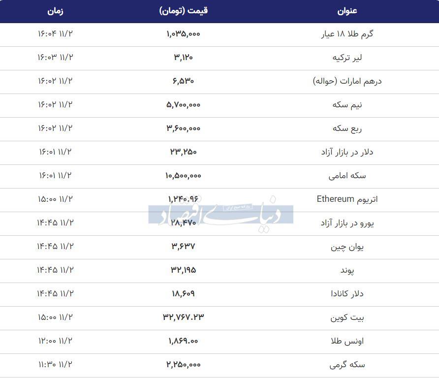 قیمت طلا، سکه و دلار امروز دوم بهمن 99