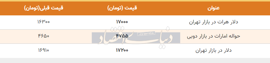 قیمت دلار در بازار امروز تهران 27 اردیبهشت 99