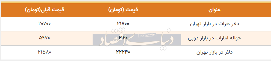 قیمت دلار در بازار امروز تهران 17 تیر 99