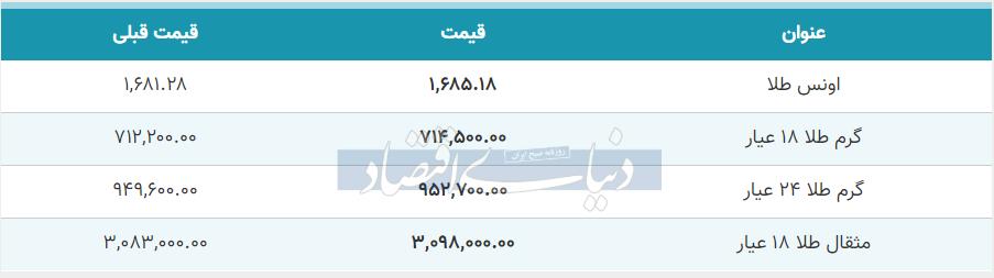 قیمت طلا امروز 18 خرداد 99