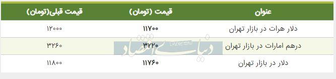 قیمت دلار در بازار امروز تهران 26 تیر 98