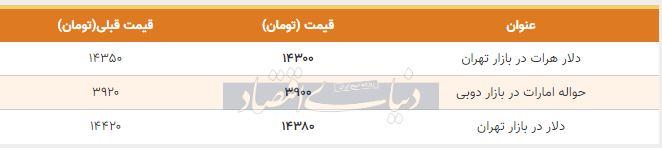 قیمت دلار در بازار امروز تهران 30 بهمن 98