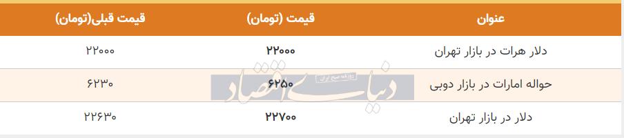 قیمت دلار در بازار امروز تهران 22 تیر 99