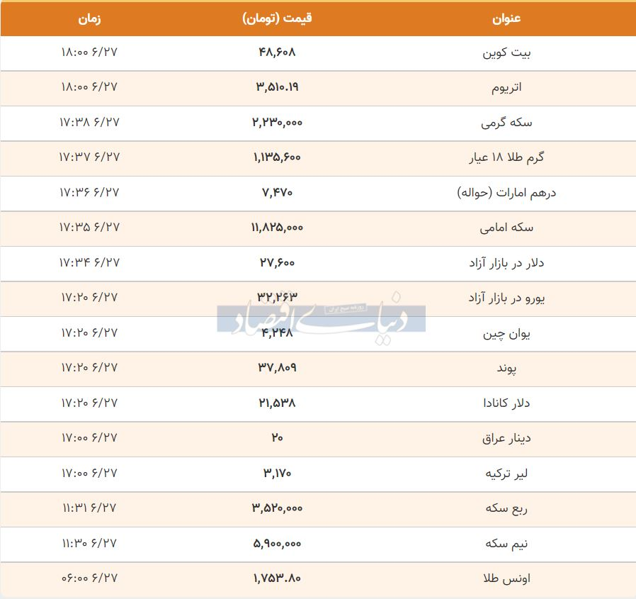 قیمت طلا، سکه و دلار امروز 27 شهریور 1400