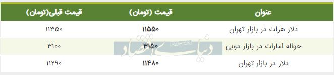 قیمت دلار در بازار تهران امروز 9 شهریور 98