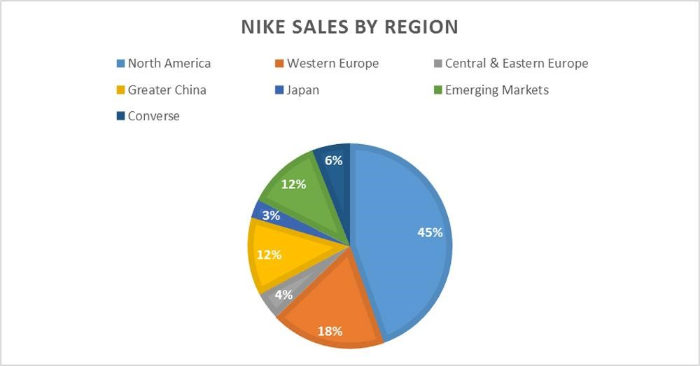 نایک-جدول فروش