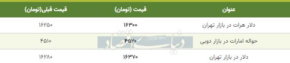 قیمت دلار در بازار امروز تهران 20 اردیبهشت 99