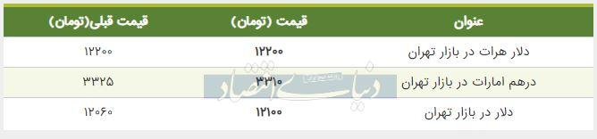 قیمت دلار در بازار امروز تهران هفتم مرداد 98