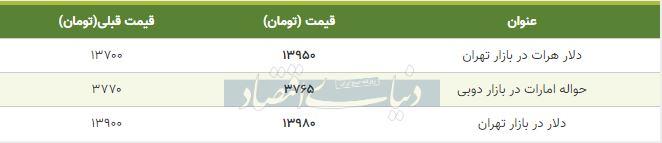 قیمت دلار در بازار امروز تهران 17 دی 98