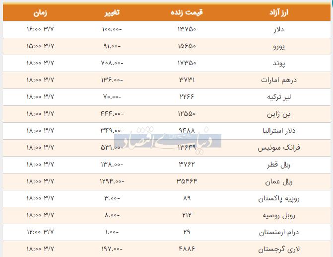 قیمت دلار، یورو و پوند هفتم خرداد