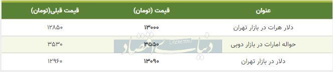 قیمت دلار در بازار امروز تهران 14 آذر 98