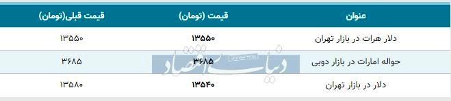 قیمت دلار در بازار تهران امروز ۱۳۹۸/۱۱/۰۵