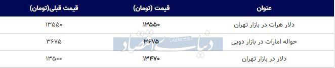 قیمت دلار در بازار تهران امروز ۱۳۹۸/۱۱/۰۱
