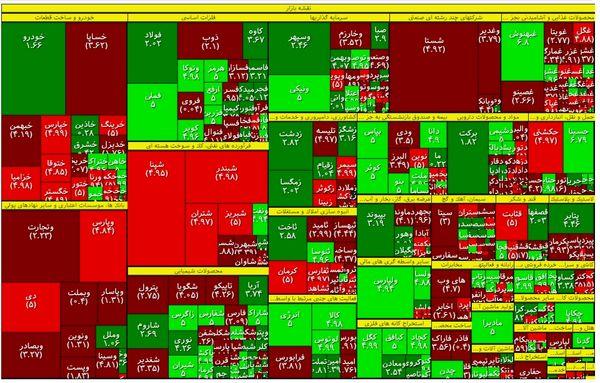 تداوم روند کاهشی معاملات در بازار بورس