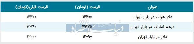 قیمت دلار در بازار امروز تهران ۱۳۹۸/۰۵/۰۶| افت شدید قیمت