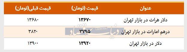 قیمت دلار در بازار امروز تهران ۱۳۹۸/۰۲/۰۳