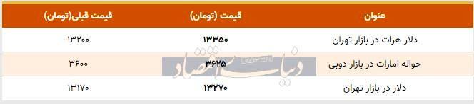 قیمت دلار در بازار امروز تهران ۱۳۹۸/۱۰/۰۵