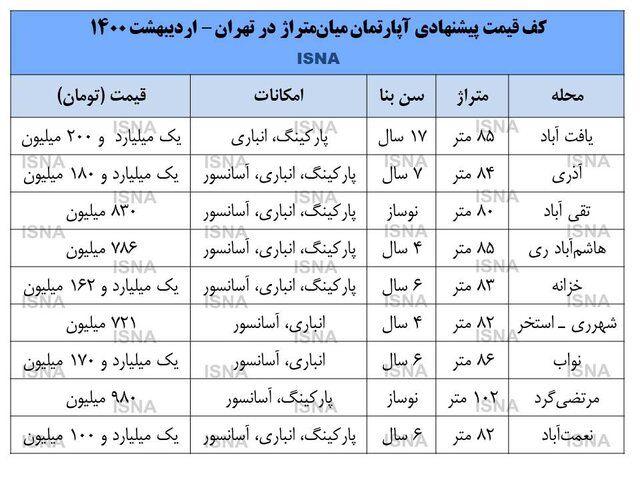 در کدام محلات تهران می توان خانه 800 میلیونی خرید؟