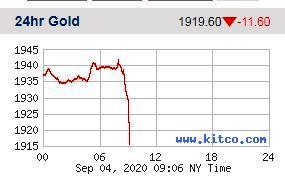 نمودار طلای جمعه