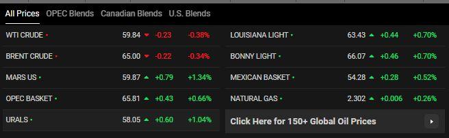 قیمت نفت اوپک گران شد