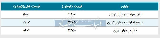 قیمت دلار در بازار امروز تهران ۱۳۹۸/۰۵/۳۰