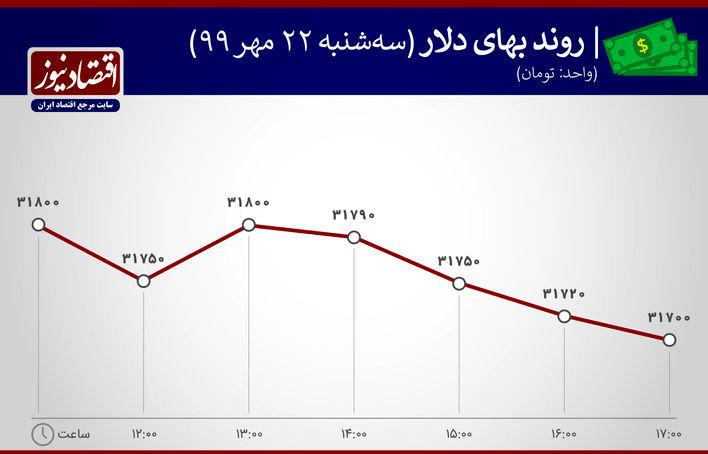 نمودار نوسان ارزش دلار22 مهر