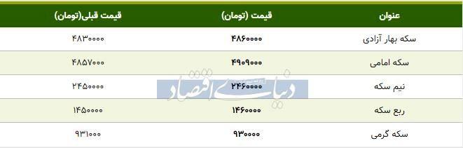 قیمت سکه امروز ۱۳۹۸/۱۰/۲۶| افزایش قیمت سکه بهار آزادی