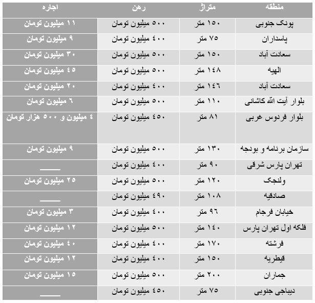 با ۵۰۰ میلیون تومان در کدام مناطق تهران می توان خانه رهن کرد؟