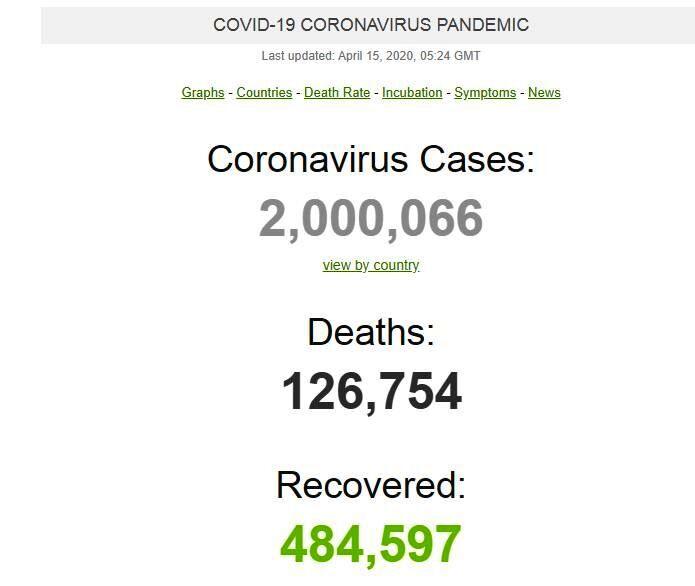 شمار مبتلایان به ویروس کرونا از مرز ۲ میلیون نفر گذشت