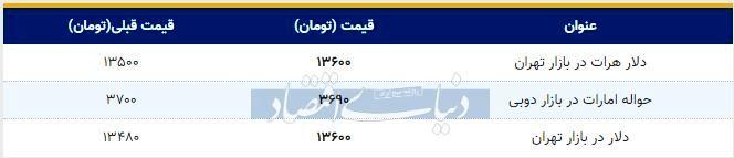 قیمت دلار در بازار تهران امروز ۱۳۹۸/۱۰/۲۵