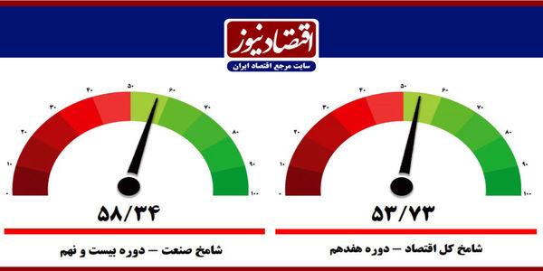 شامخ کل اقتصاد در بهمن از مرز 50 واحد عبور کرد