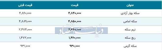 قیمت سکه امروز ۱۳۹۸/۱۱/۰۱| سکه امامی ارزان شد