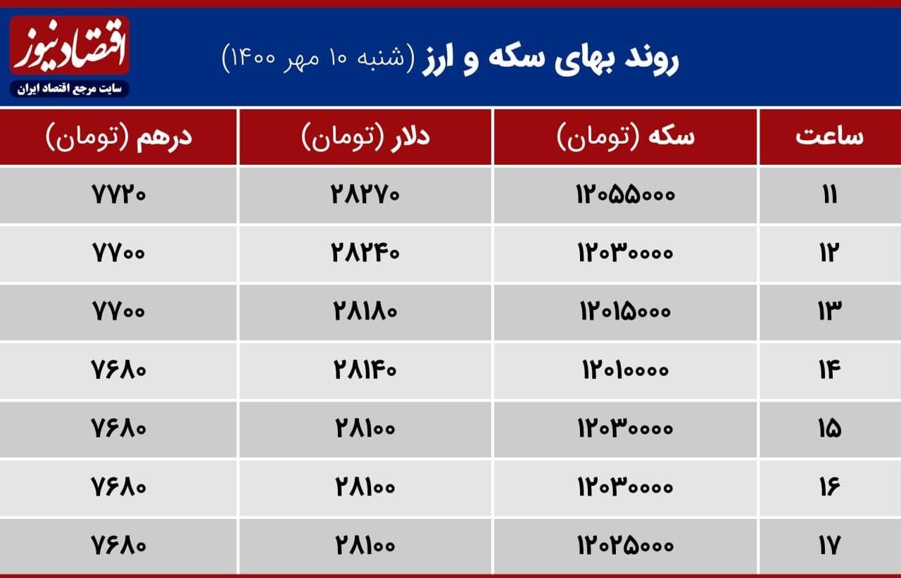 بازدهی بازارها 10 مهر 1400