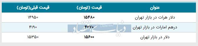 قیمت دلار در بازار امروز تهران ۱۳۹۸/۰۲/۱۹