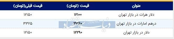 قیمت دلار در بازار امروز تهران ۱۳۹۸/۰۴/۳۱ | ادامه پیشروی دلار