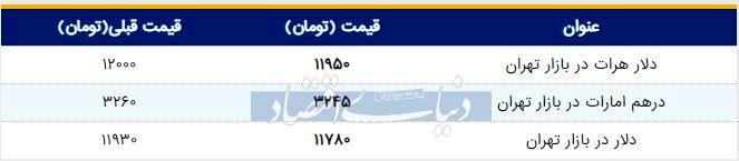 قیمت دلار در بازار امروز تهران ۱۳۹۸/۰۵/۱۹