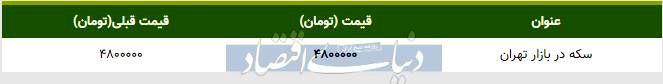 قیمت سکه در بازار امروز تهران ۱۳۹۸/۱۰/۲۲