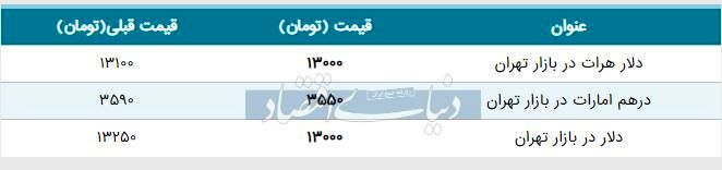 قیمت دلار در بازار امروز تهران ۱۳۹۸/۰۴/۱۶