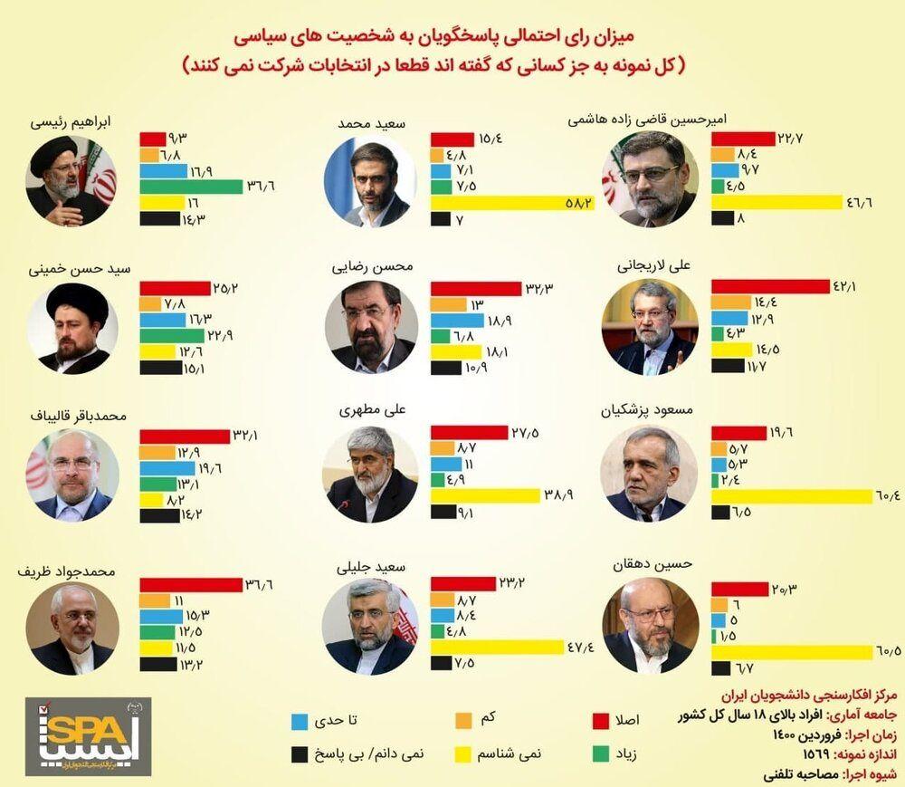ابراهیم رئیسی از ظریف جلو زد / کاندیداهای نظامی چند درصد شانس رأی آوری دارند؟