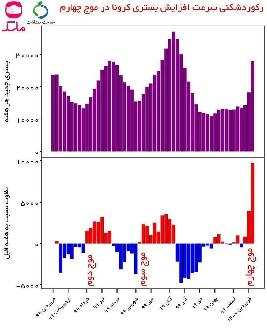 رکوردشکنی بیسابقه افزایش ناگهانی آمار بستری کرونا/ موج چهارم را باید سونامی کرونا نامید