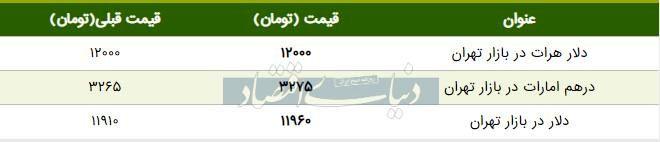 قیمت دلار در بازار امروز تهران ۱۳۹۸/۰۵/۱۶