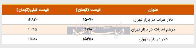 قیمت دلار در بازار امروز تهران ۱۳۹۸/۰۲/۱۷