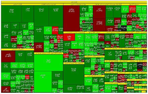 نقشه بازار سهام در آخرین روز کاری