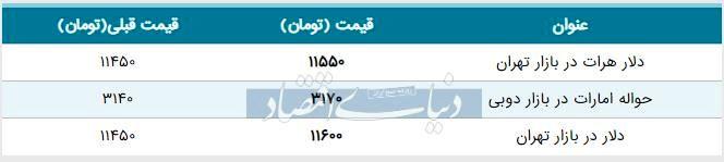قیمت دلار در بازار امروز تهران ۱۳۹۸/۰۶/۱۶