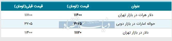 قیمت دلار در بازار امروز تهران ۱۳۹۸/۰۶/۰۴