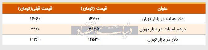 قیمت دلار در بازار امروز تهران ۱۳۹۸/۰۲/۱۱